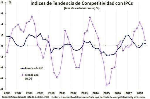 La apreciación del euro lastra la competitividad precio de la economía española