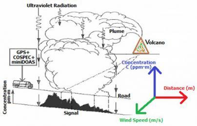 Involcan: Primera estimación sobre la cantidad de dióxido de azufre