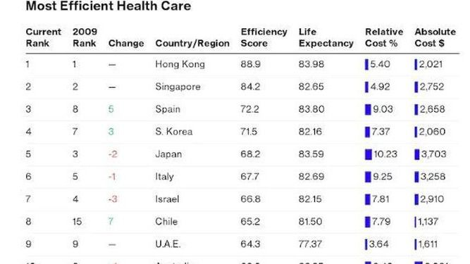 España tiene el tercer sistema sanitario más eficiente del mundo