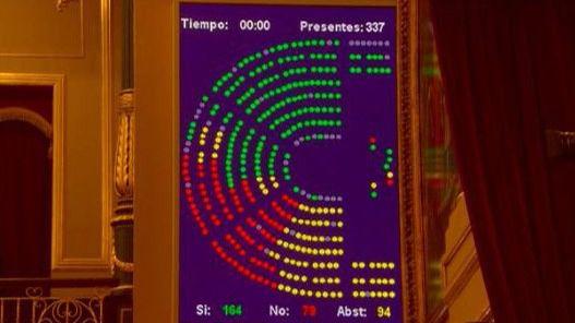 El Congreso aprueba sancionar el régimen venezolano de Maduro y no avalar las elecciones fraudulentas
