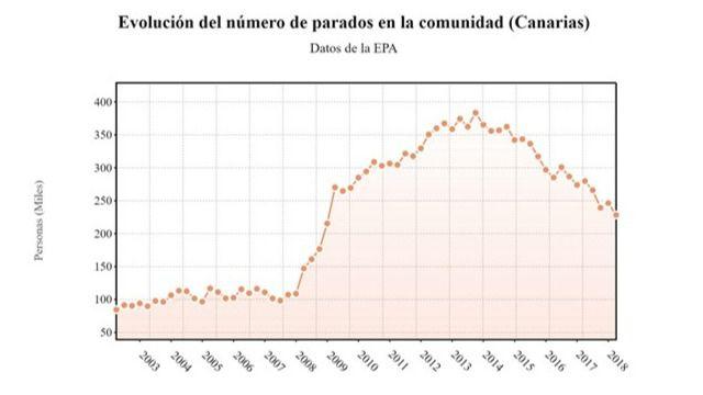 El paro cae en Canarias en 18.000 personas en el primer trimestre