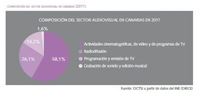 El sector audiovisual de Canarias crece un 7,9%