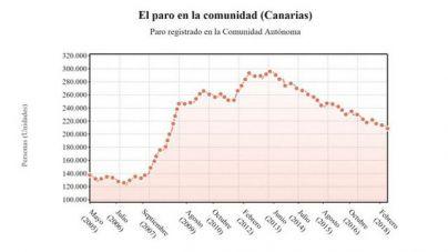 El paro en Canarias cae en 3.817 personas en junio y se sitúa en 208.594 desempleados