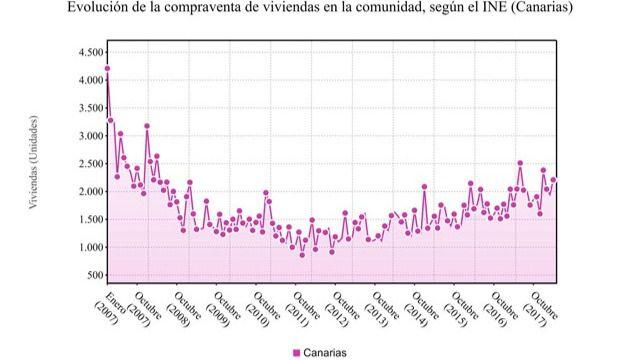 La compraventa de viviendas en Canarias sube un 5,7% en mayo