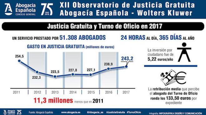 Canarias reduce un 4% su inversión en Justicia Gratuita