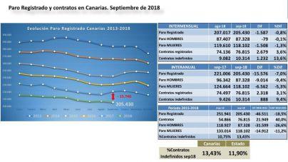 El Gobierno de Canarias destaca que el paro en las islas ha bajado en 46.500 personas durante la legislatura
