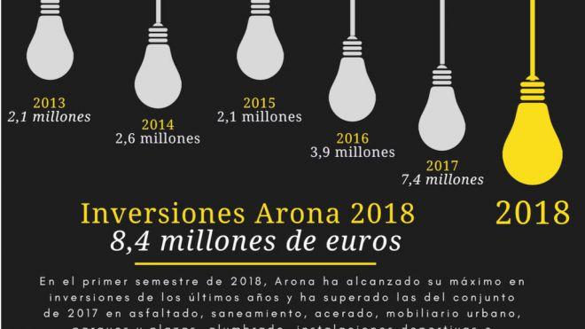 Arona supera en seis meses la inversión de todo el año pasado