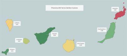 Lanzarote, única isla que no aprueba en transparencia