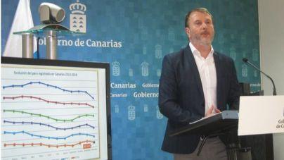 El Gobierno de Canarias prevé cerrar la Legislatura por debajo de los 200.000 desempleados