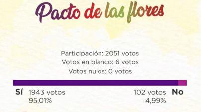 El 95 por ciento de las bases de Podemos apoya el pacto en el Gobierno de Canarias