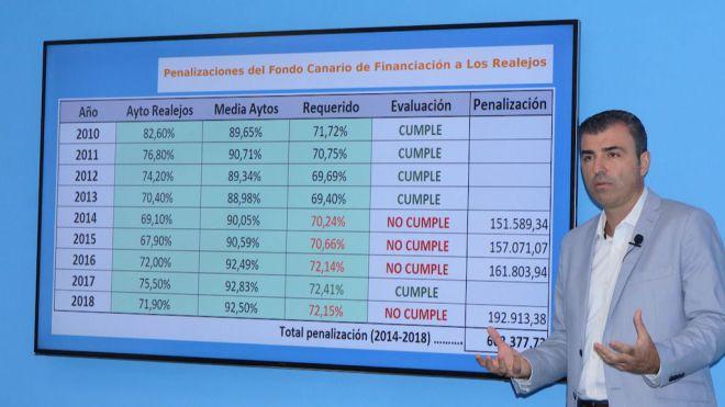 El Gobierno de Canarias vuelve a penalizar a Los Realejos por no subir sus impuestos con 192.913,38 euros