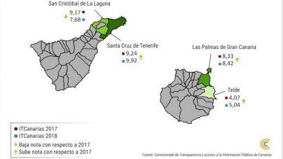 Las cuatro mayores ciudades canarias superan por primera vez el mínimo de transparencia