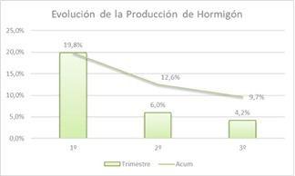 La producción de hormigón preparado crece la mitad que en el mismo periodo de 2018