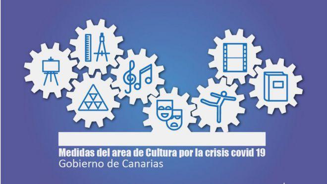 Cultura inyecta 2,6 millones de euros al sector como respuesta inmediata ante la crisis