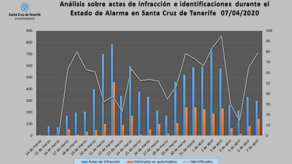 La Policía Local ha levantado 1.024 actas por infracciones del Estado de Alarma
