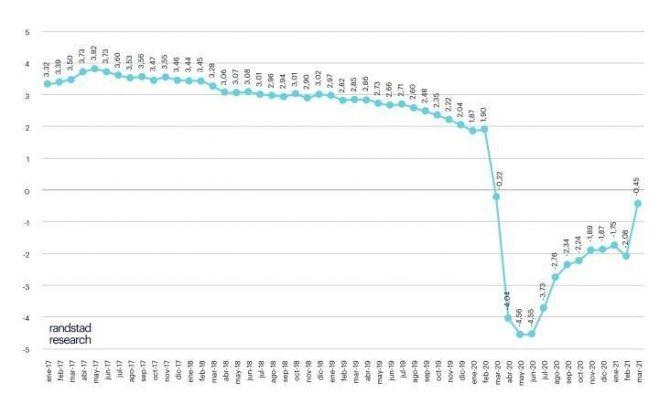 Doce meses de crisis arrojan 86 afiliados menos, 744 mil en ERTE y un paro de casi 4 millones de personas
