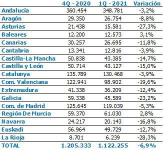 La contratación de mayores de 45 años en Canarias cayó un 11,8% en el primer trimestre