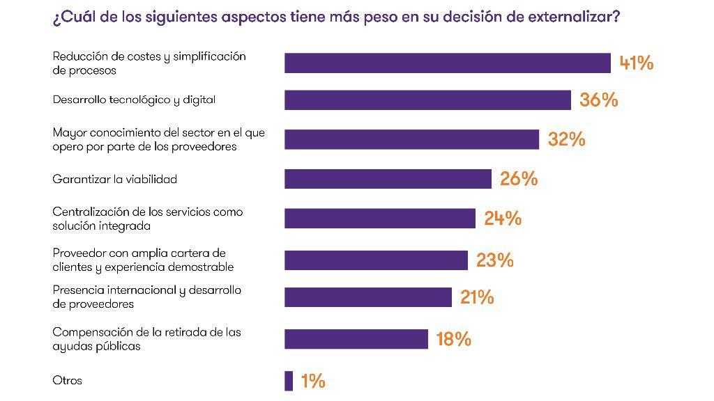 El 40% de la mediana empresa en España ha externalizado alguno de sus servicios desde la pandemia