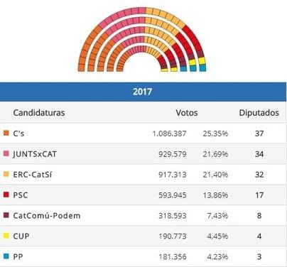 Ciudadanos obtiene un triunfo histórico pero el independentismo suma la mayoría