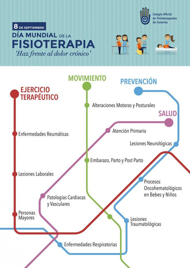 Más de 2.200 fisioterapeutas en Canarias celebran El Día Mundial de la Fisioterapia