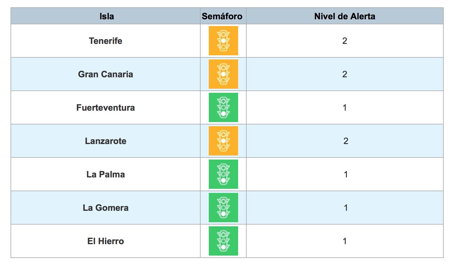La isla de El Hierro pasa a nivel de alerta 1 tras mejorar sus indicadores epidemiológicos