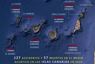 Las playas canarias registraron 57 muertos y 127 accidentes acuáticos en 2019