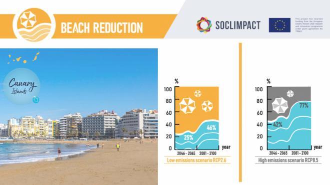 El proyecto Soclimpact evalúa los riesgos del cambio climático para la actividad turística en Canarias