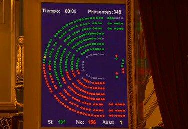 El Congreso tumba los Presupuestos y Sánchez deja en el aire el adelanto electoral