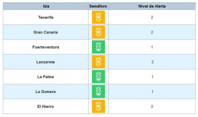 Tenerife pasa a nivel de alerta 2 tras mejorar sus indicadores epidemiológicos en los últimos días
