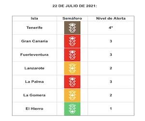 Tenerife pasa a nivel 4 y Gran Canaria, La Palma y Fuerteventura en nivel 3