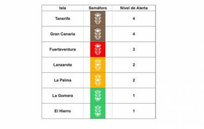 La Gomera baja a nivel de alerta 1 y La Palma a nivel 2 tras mejorar sus indicadores epidemiológicos