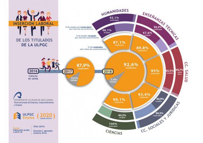 Un 92,6% de los titulados en la ULPGC, se encuentra empleado a los dos años de finalizar sus estudios