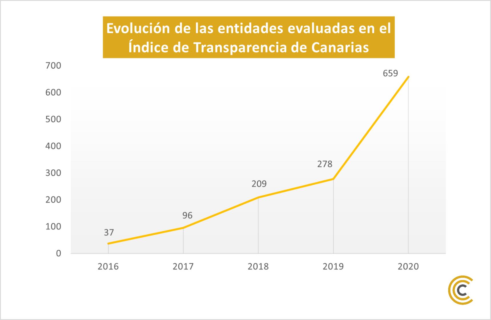 Este año declaran su nivel de transparencia 659 entidades, un 137 % más que las 278 del año 2019