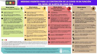 Tenerife, Gran Canaria y Fuerteventura cerradas perimetralmente