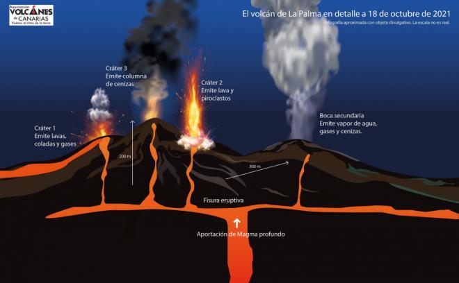 Los científicos insisten en que el final de la erupción aún está