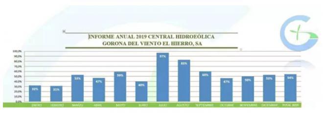 Las renovables cubren el 54% de la demanda eléctrica en El Hierro en 2019