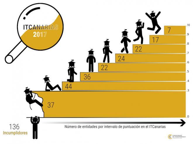 Autoevaluación anual de la transparencia de entidades públicas de Canarias