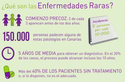 Más de 40 asociaciones dan apoyo e información a los afectados por Enfermedades Raras en Canarias