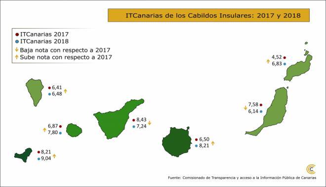 Los portales de transparencia de los siete cabildos aprueban con una media de notable, según el Índice ITCanarias