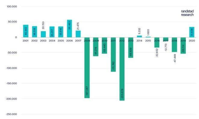 Variación intermensual de la afiliación a la Seguridad Social en España