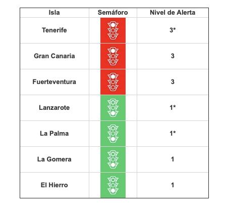 Tenerife, La Palma y Lanzarote bajan de nivel tras la mejora de sus indicadores epidemiológicos