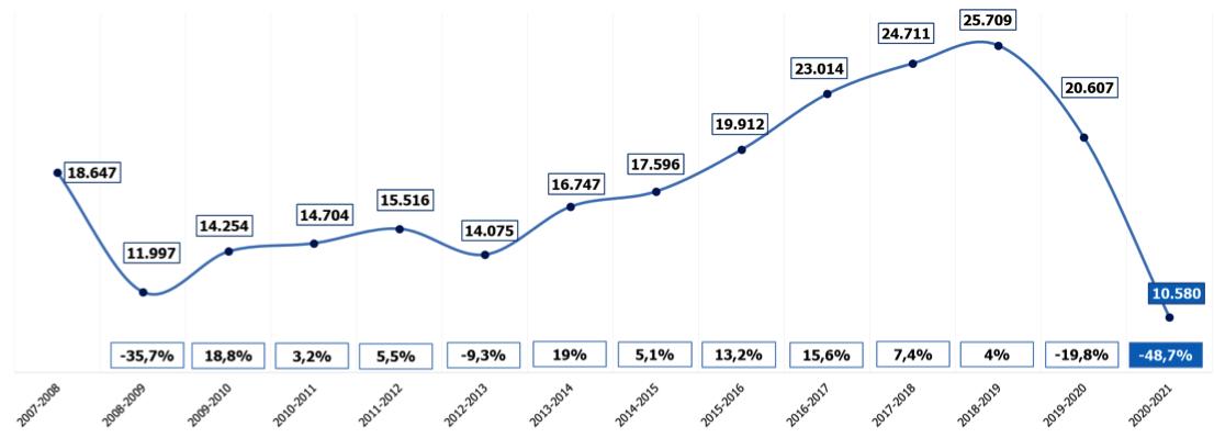 La campaña de Navidad generará en Canarias cerca de 11.600 contratos, un 48,7% menos que el año pasado