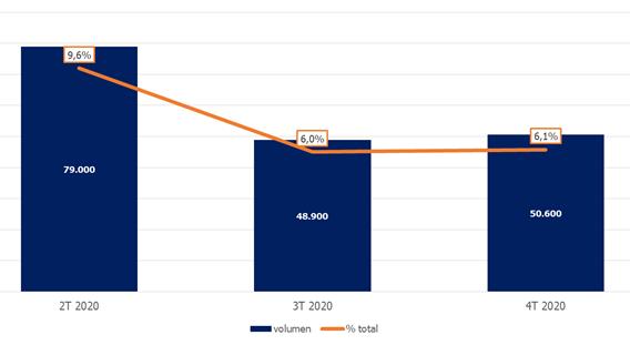El número de canarios que teletrabajan cae un 36% desde el final de la primera ola