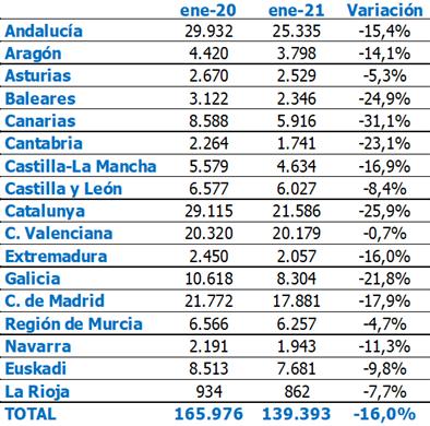 La contratación en el comercio se desploma un 31% en Canarias, el mayor descenso de España