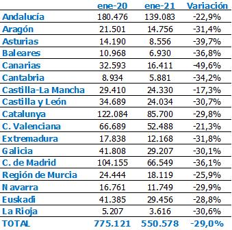 La contratación femenina en Canarias se redujo a la mitad durante 2020