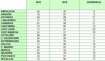 Las empresas de Canarias son las que más aumentan el plazo medio de pago de sus facturas, hasta los 88 días