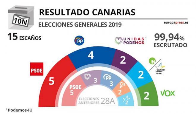 En Canarias el PSOE gana las elecciones con 5 diputados y el PP sube a 4