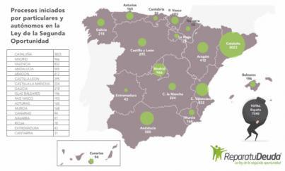 Más de 94 personas arruinadas en Canarias se acogen a la Ley de Segunda Oportunidad