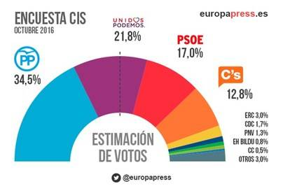 El PSOE pierde la segunda plaza frente a Podemos