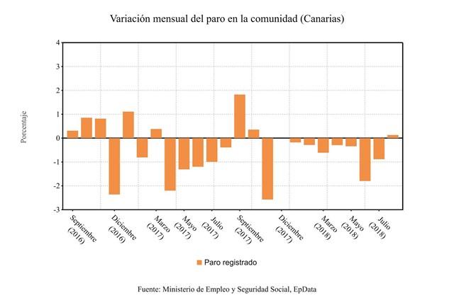 El paro sube en agosto un 0,13% en Canarias tras 9 meses a la baja